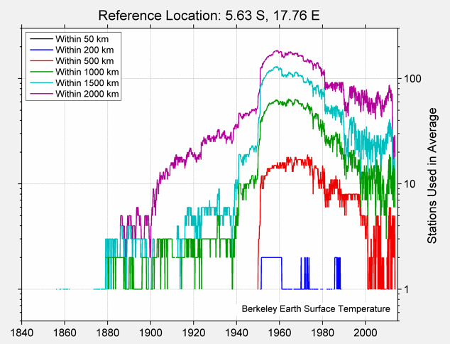 5.63 S, 17.76 E Station Counts
