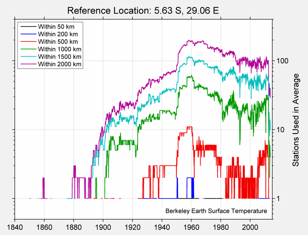 5.63 S, 29.06 E Station Counts