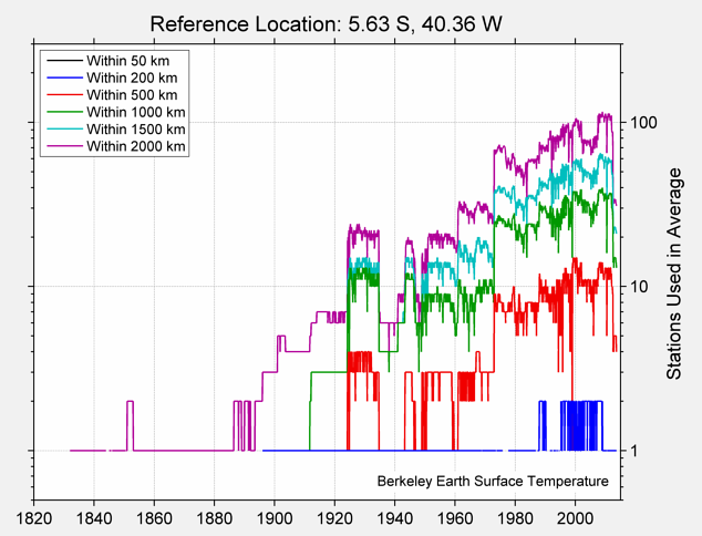 5.63 S, 40.36 W Station Counts
