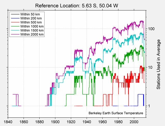 5.63 S, 50.04 W Station Counts