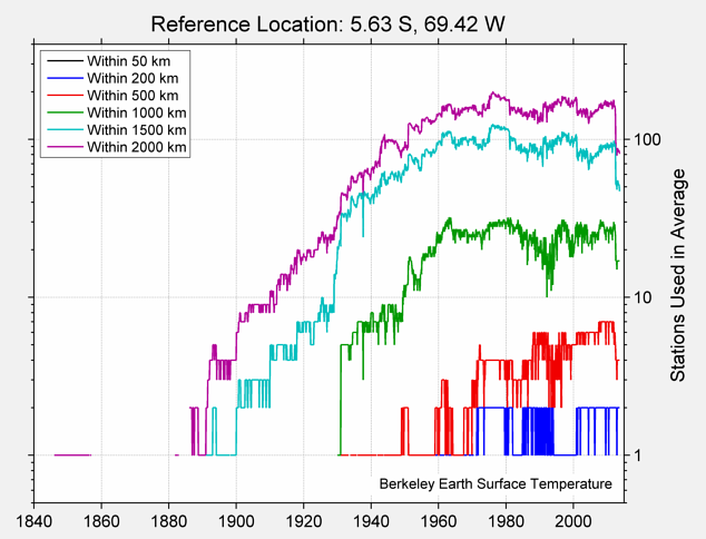 5.63 S, 69.42 W Station Counts