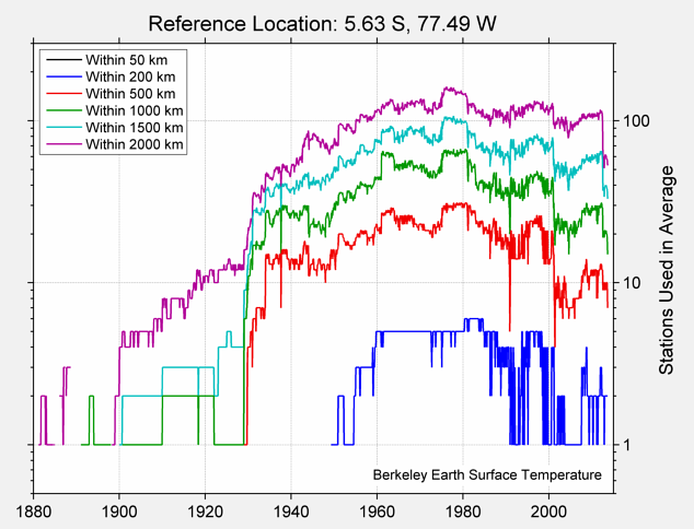 5.63 S, 77.49 W Station Counts