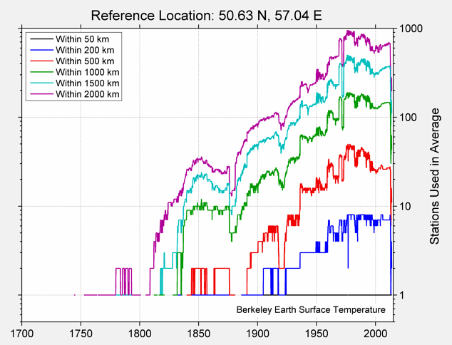50.63 N, 57.04 E Station Counts