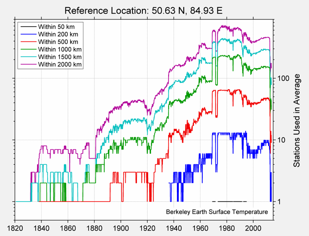 50.63 N, 84.93 E Station Counts