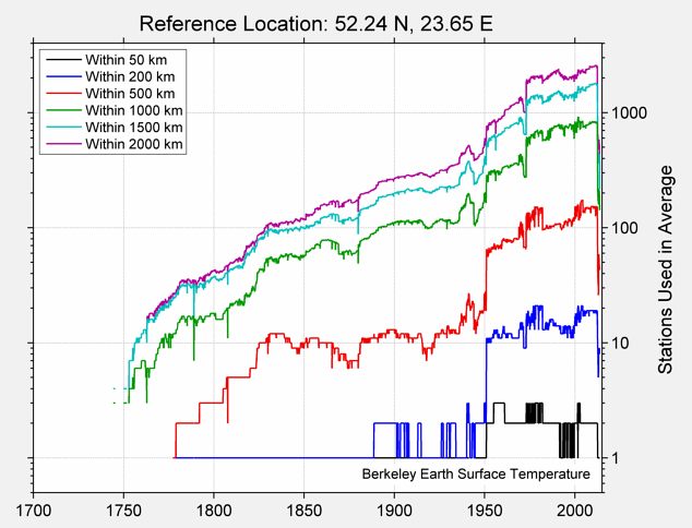 52.24 N, 23.65 E Station Counts