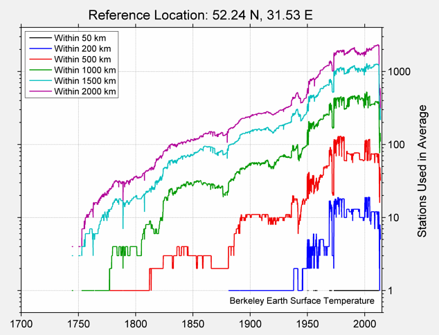 52.24 N, 31.53 E Station Counts