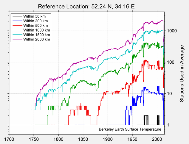 52.24 N, 34.16 E Station Counts