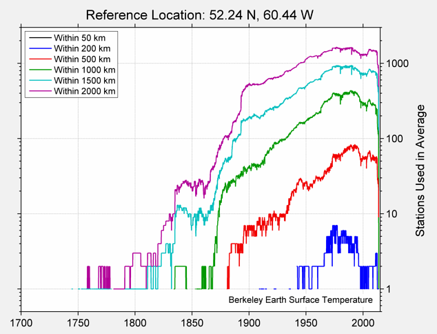 52.24 N, 60.44 W Station Counts