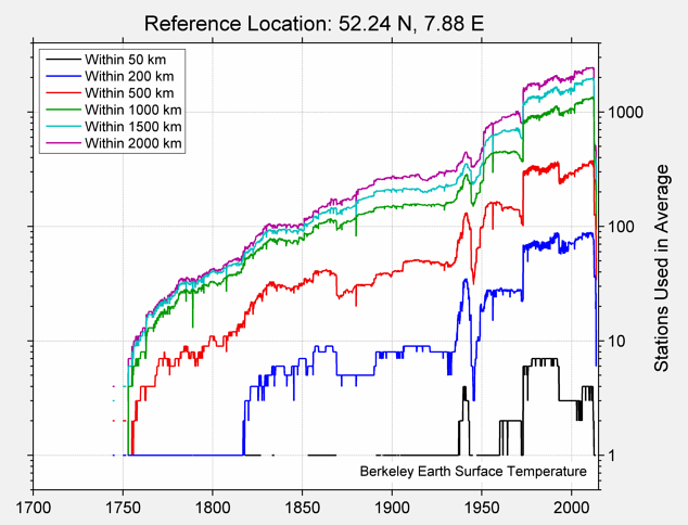 52.24 N, 7.88 E Station Counts