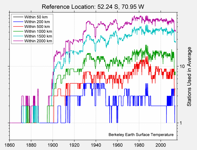 52.24 S, 70.95 W Station Counts