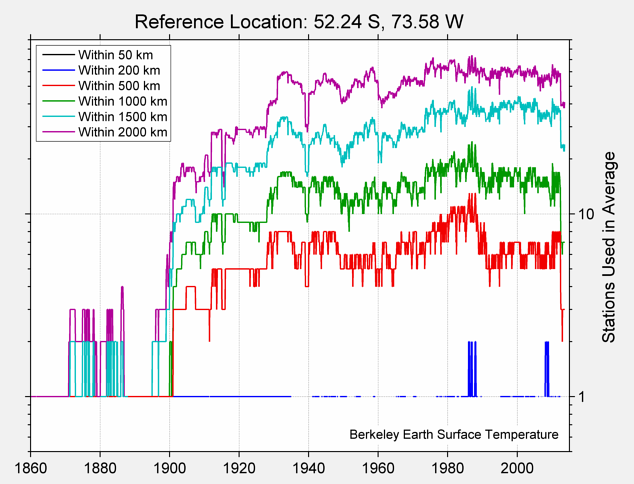 52.24 S, 73.58 W Station Counts