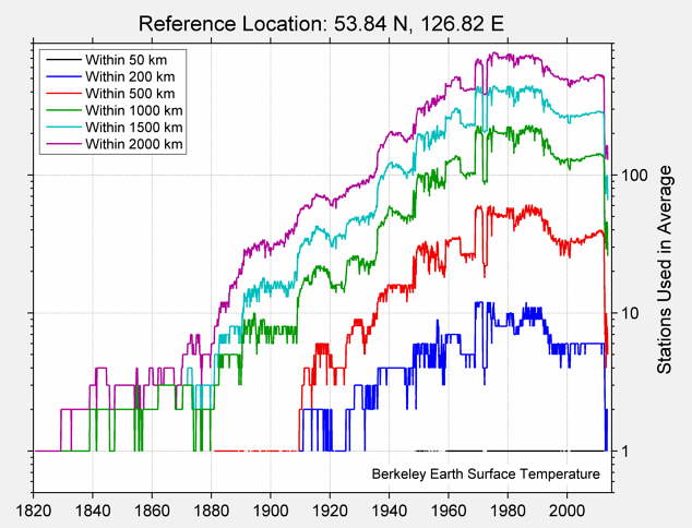 53.84 N, 126.82 E Station Counts