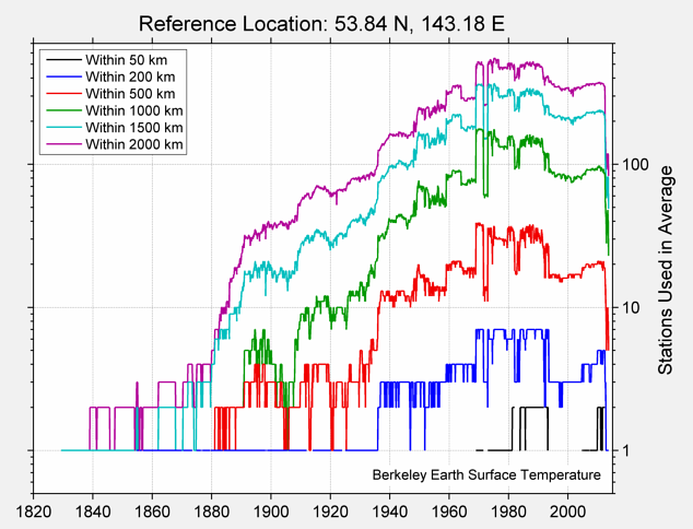 53.84 N, 143.18 E Station Counts