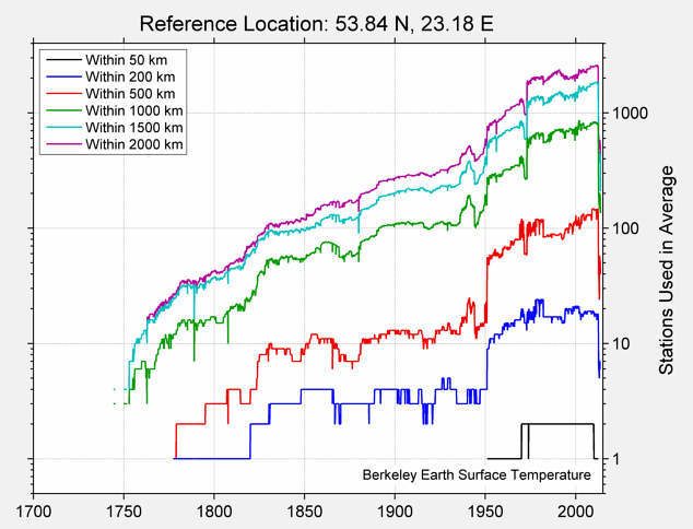 53.84 N, 23.18 E Station Counts