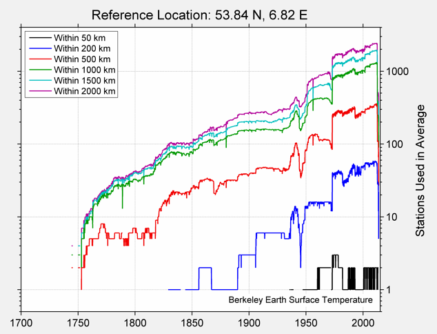 53.84 N, 6.82 E Station Counts