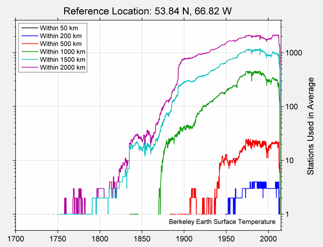 53.84 N, 66.82 W Station Counts
