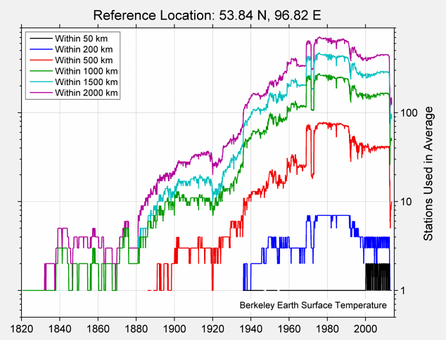 53.84 N, 96.82 E Station Counts