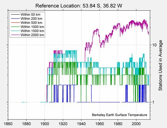 53.84 S, 36.82 W Station Counts