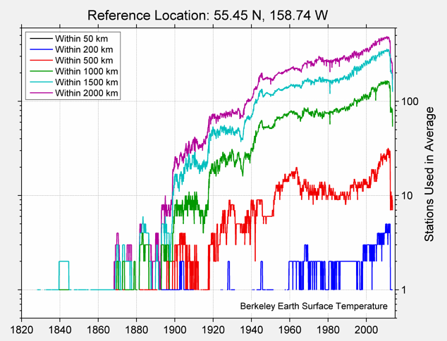 55.45 N, 158.74 W Station Counts