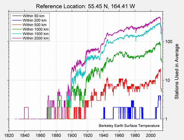 55.45 N, 164.41 W Station Counts