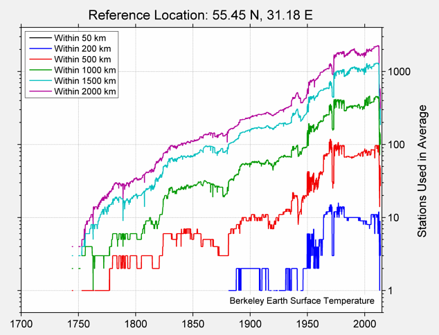 55.45 N, 31.18 E Station Counts