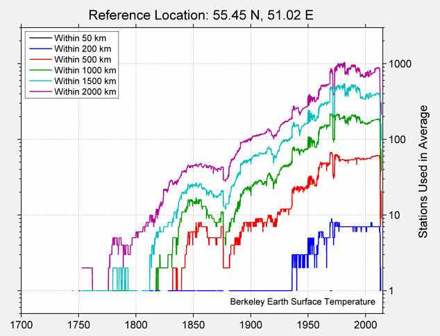 55.45 N, 51.02 E Station Counts
