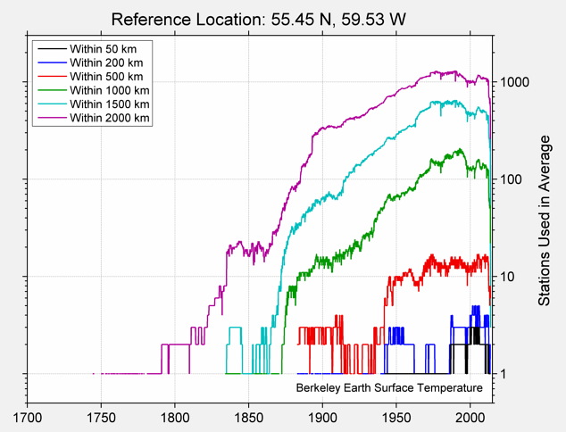55.45 N, 59.53 W Station Counts