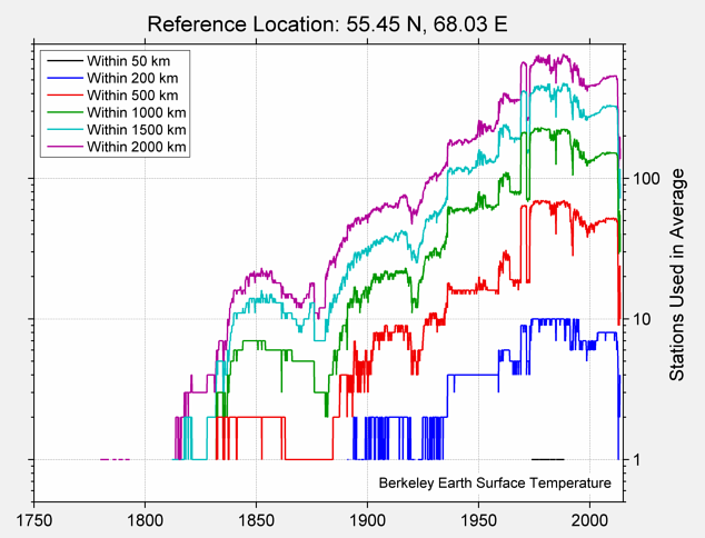 55.45 N, 68.03 E Station Counts