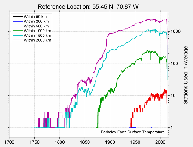 55.45 N, 70.87 W Station Counts