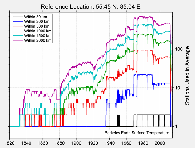 55.45 N, 85.04 E Station Counts