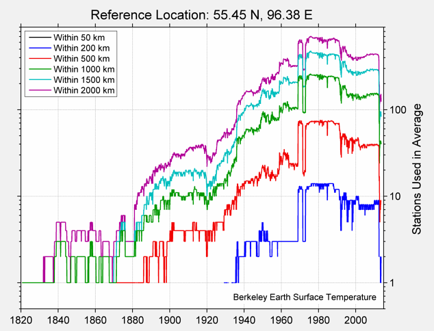 55.45 N, 96.38 E Station Counts