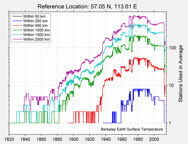 57.05 N, 113.61 E Station Counts
