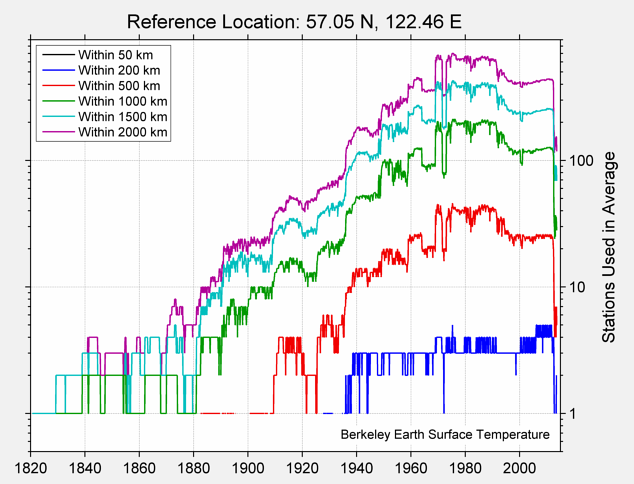 57.05 N, 122.46 E Station Counts