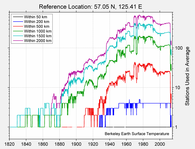 57.05 N, 125.41 E Station Counts