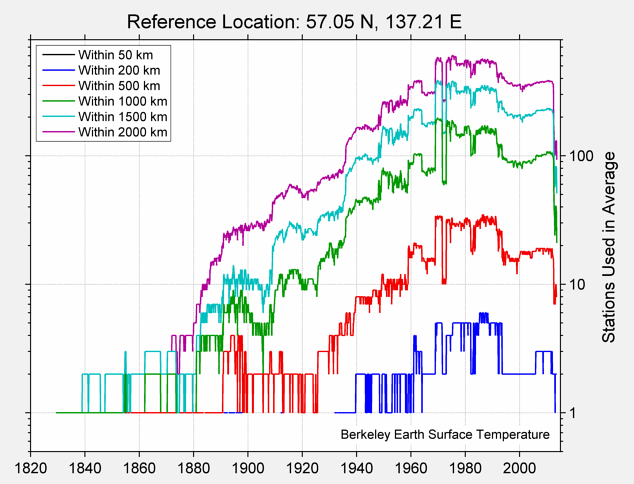 57.05 N, 137.21 E Station Counts