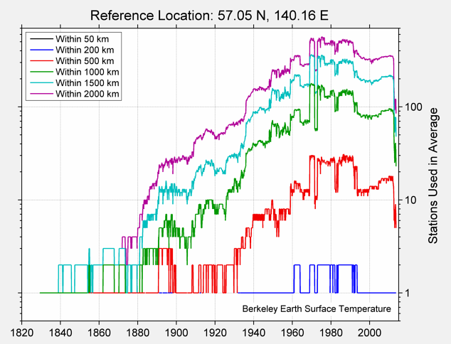 57.05 N, 140.16 E Station Counts
