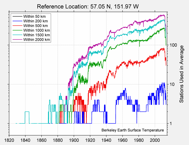 57.05 N, 151.97 W Station Counts