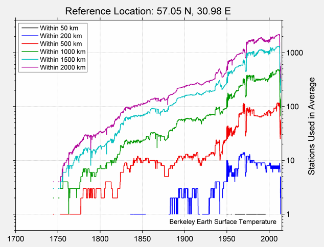 57.05 N, 30.98 E Station Counts