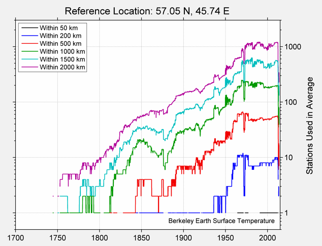 57.05 N, 45.74 E Station Counts