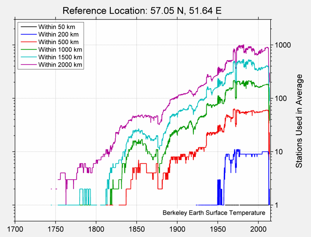 57.05 N, 51.64 E Station Counts
