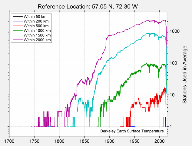 57.05 N, 72.30 W Station Counts