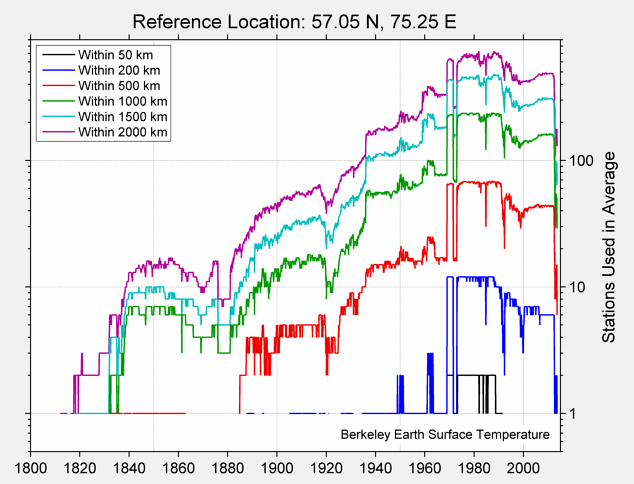 57.05 N, 75.25 E Station Counts