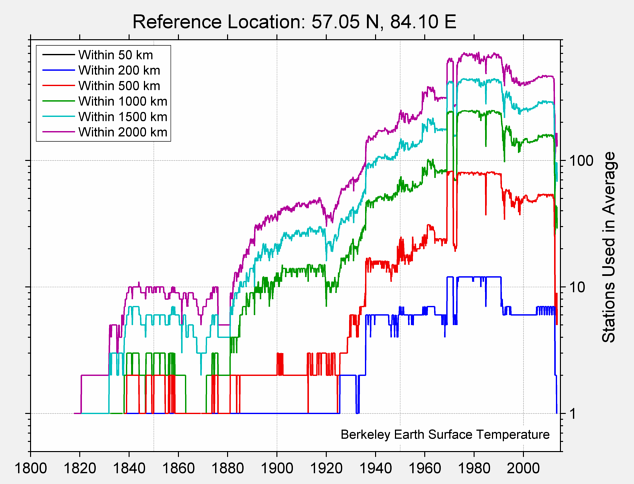 57.05 N, 84.10 E Station Counts