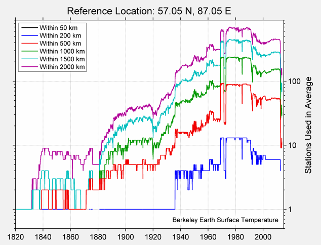 57.05 N, 87.05 E Station Counts
