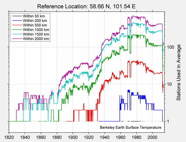 58.66 N, 101.54 E Station Counts