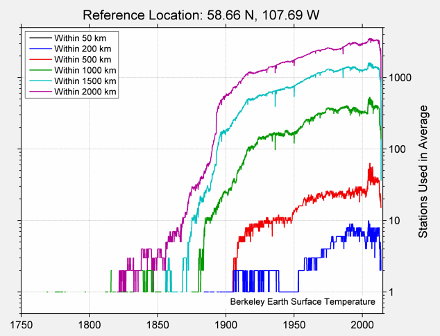 58.66 N, 107.69 W Station Counts