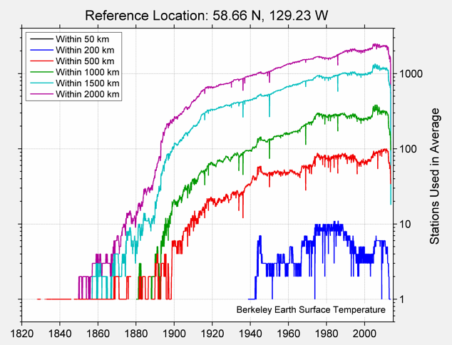 58.66 N, 129.23 W Station Counts
