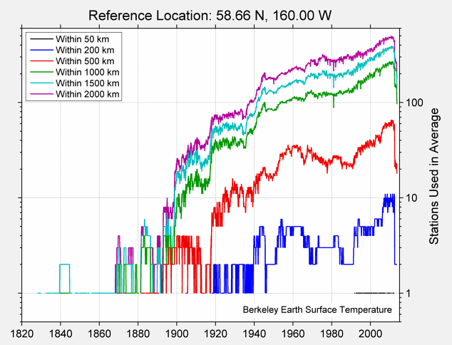 58.66 N, 160.00 W Station Counts