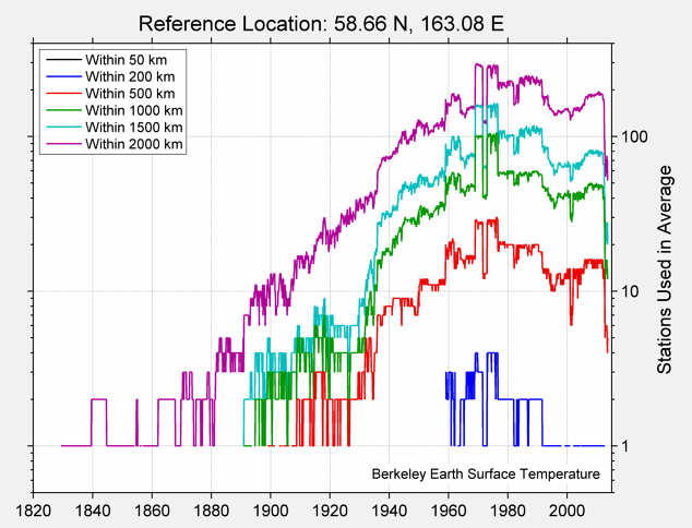 58.66 N, 163.08 E Station Counts