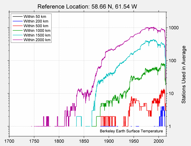 58.66 N, 61.54 W Station Counts